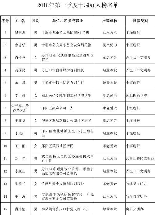 """2018年第一季度""""十堰好人·楷模""""揭晓"""